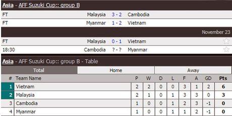 Video ban thang Malaysia 0-1 Viet Nam - Anh 1