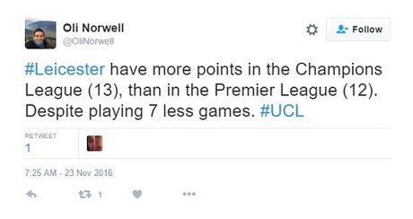 Leicester chac chan dan dau o Champions League, co nhieu diem hon ca Premier League - Anh 4