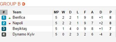 Hoa Dynamo Kyiv, Napoli buoc phai co 'tran dau sinh tu' voi Benfica - Anh 4