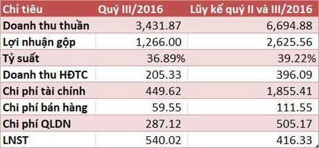 ACV lai sau thue quy III/2016 hon 540 ty dong, lo ty gia 267 ty dong - Anh 1