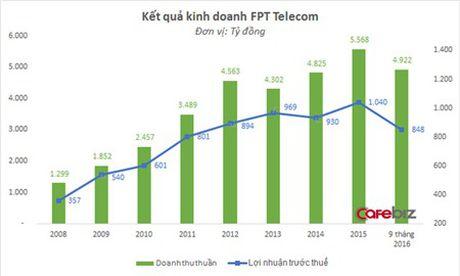 FPT Telecom chot danh sach len san UPCoM, ngay SCIC thoai von khong con xa - Anh 2