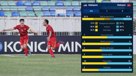 Thong ke bat ngo sau tran dau giua Viet Nam va Malaysia - Anh 1