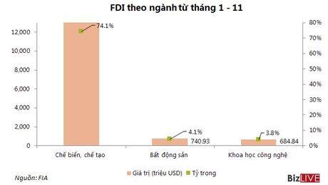 Thu hut FDI 11 thang giam 10,5% so voi cung ky nam 2015 - Anh 1