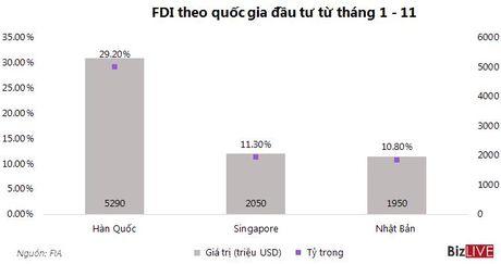 Thu hut FDI 11 thang giam 10,5% so voi cung ky nam 2015 - Anh 2
