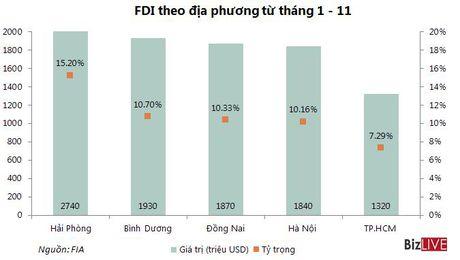 Thu hut FDI 11 thang giam 10,5% so voi cung ky nam 2015 - Anh 3