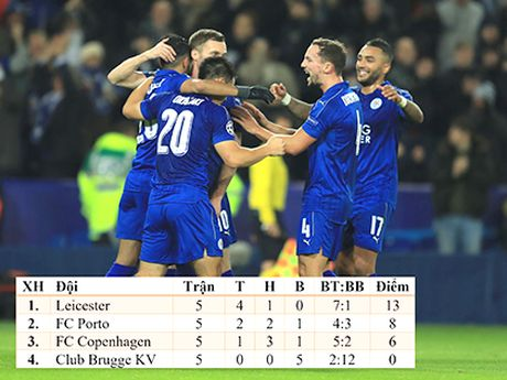 Leicester: Ky tich o Champions League bi che mo boi Premier League - Anh 1