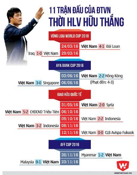 HLV Huu Thang pha 'loi nguyen HLV noi' ton tai 1/4 the ky - Anh 2