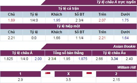 Nhan dinh, du doan ket qua Indonesia vs Singapore (19h00) - Anh 3