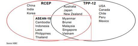 Sau TPP, van con hiep dinh thuong mai tu do khac - Anh 3