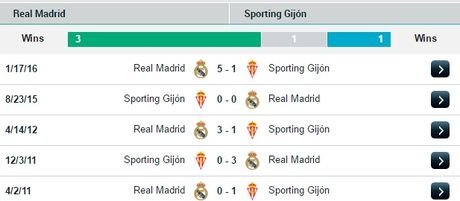 22h15 ngay 26/11, Real Madrid vs Sporting Gijon: Khong Bale, da co Ronaldo! - Anh 3