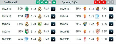 22h15 ngay 26/11, Real Madrid vs Sporting Gijon: Khong Bale, da co Ronaldo! - Anh 4