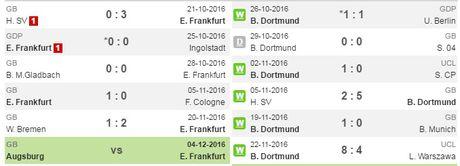 21h30 ngay 26/11, Frankfurt vs Dortmund: Bay cao nao vang den - Anh 2