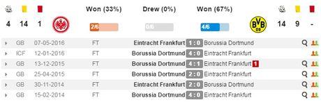 21h30 ngay 26/11, Frankfurt vs Dortmund: Bay cao nao vang den - Anh 3