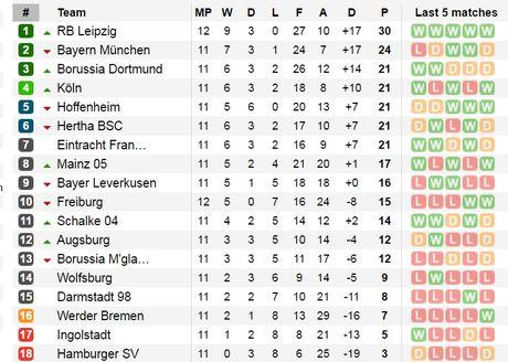 21h30 ngay 26/11, Frankfurt vs Dortmund: Bay cao nao vang den - Anh 6