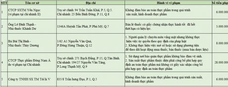 So Y te phat Thuc pham Dong Nam A 28 trieu dong - Anh 1
