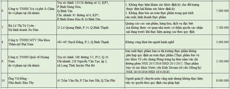So Y te phat Thuc pham Dong Nam A 28 trieu dong - Anh 2