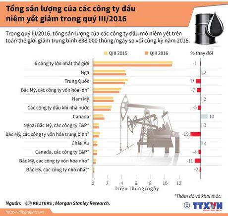 Tong san luong cua cac cong ty dau niem yet giam trong quy III/2016 - Anh 1