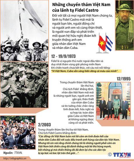 Nhung chuyen tham Viet Nam cua lanh tu Fidel Castro - Anh 1