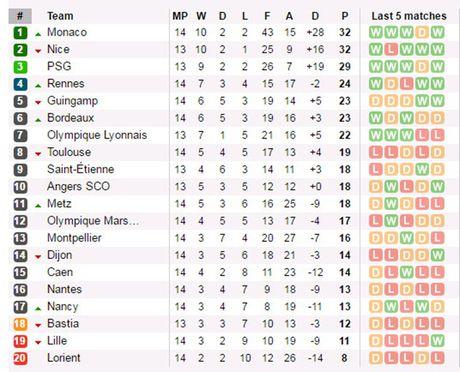 Vong 14 Ligue 1: Huy diet Marseille, Monaco tuyen chien voi Nice - Anh 4