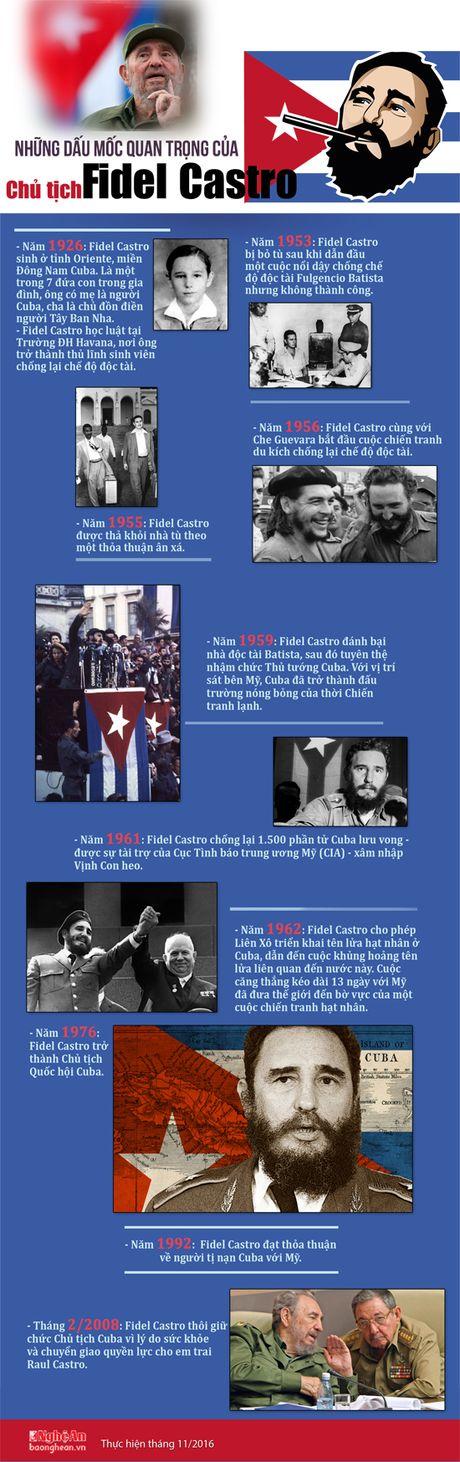Nhung dau moc quan trong cua Chu tich Fidel Castro - Anh 1