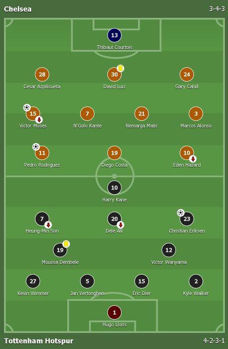 Nguoc dong ha Tottenham, Chelsea tro lai ngoi dau bang - Anh 1