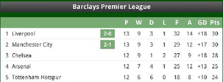 Coutinho dinh chan thuong kinh hoang khi Liverpool ha Sunderland 2-0 - Anh 6