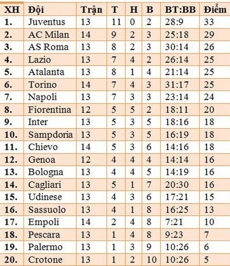 Empoli 1-4 Milan: Suso, Lapadula toa sang, Milan len nhi bang - Anh 2