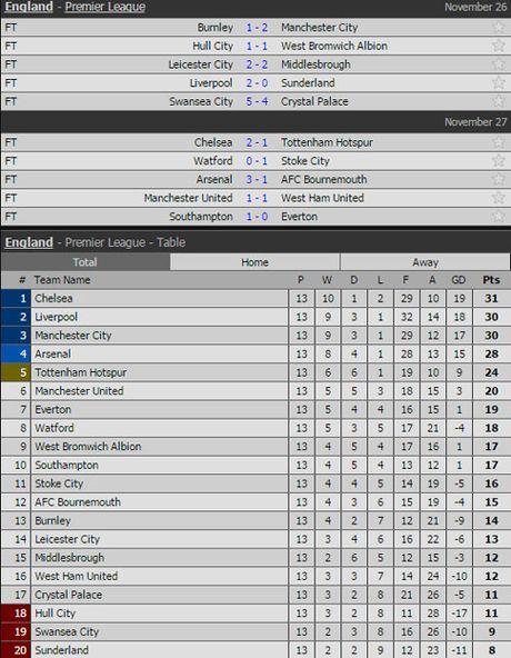Clip M.U de West Ham cam hoa trong ngay Mourinho bi duoi - Anh 3
