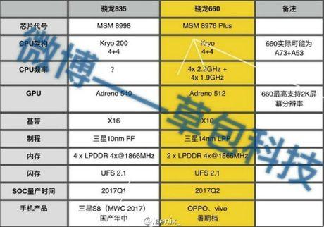 Qualcomm Snapdragon 835 se duoc tich hop vao Samsung Galaxy S8 - Anh 1