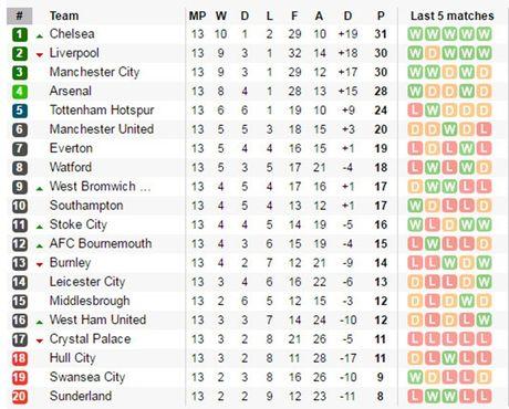 DHTB vong 13 Premier League: Co Pogba, khong Sanchez - Anh 5