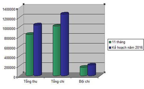 Ngan sach tham hut hon 7,6 ty USD trong 11 thang - Anh 1