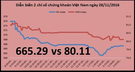 Chung khoan 24h: Khoi ngoai dang 'choi' VNM - Anh 2