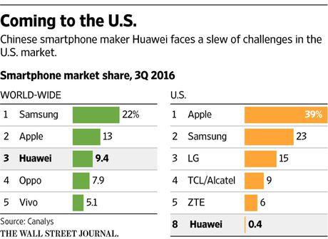 Dien thoai Huawei gian nan tim duong vao My - Anh 2