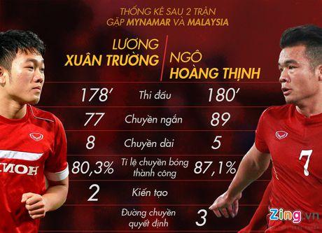 Xuan Truong, Hoang Thinh quan trong the nao voi tuyen VN? - Anh 1