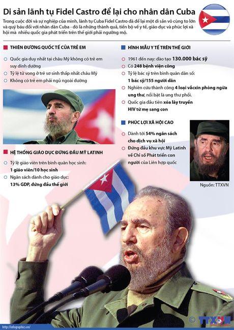 Di san cua lanh tu Fidel Castro cho nhan dan Cuba - Anh 1