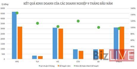 Diem danh nhung doanh nghiep can dich loi nhuan som - Anh 1