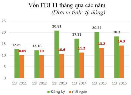 Giai ngan FDI tiep tuc da tang manh - Anh 2