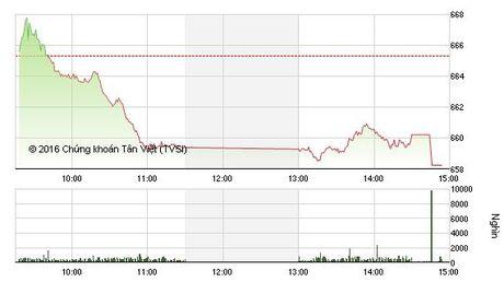 Phien chieu 29/11: Luc ban gia tang manh, VN-Index chia tay moc 660 - Anh 1