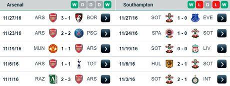 02h45 01/12, Arsenal vs Southampton: Cuoc choi cua lop tre - Anh 2