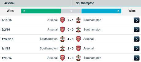 02h45 01/12, Arsenal vs Southampton: Cuoc choi cua lop tre - Anh 3