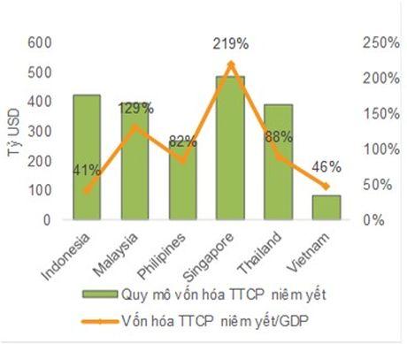 Quy mo TTCK Viet Nam co the tang truong 1.7 lan trong 2 nam toi - Anh 1