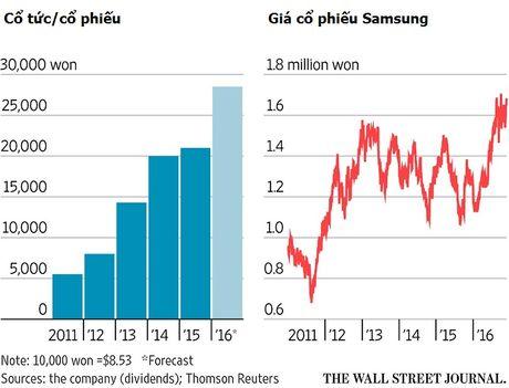 Samsung 'cau gio' truoc kich ban cong ty bi 'xe' lam doi - Anh 1