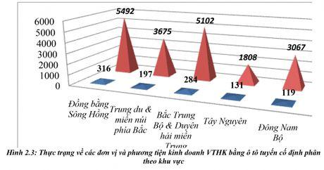 Giai phap nang cao chat luong dich vu van tai hanh khach bang o to tuyen co dinh - Anh 3