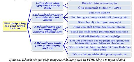 Giai phap nang cao chat luong dich vu van tai hanh khach bang o to tuyen co dinh - Anh 5