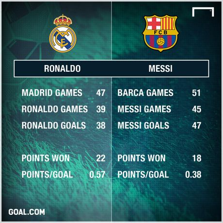 Tam anh huong cua Ronaldo tai Real lon hon Messi tai Barca - Anh 1