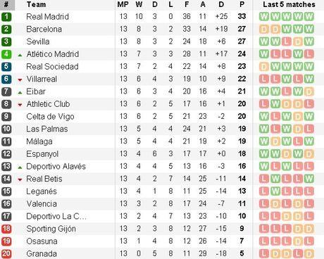 Tam anh huong cua Ronaldo tai Real lon hon Messi tai Barca - Anh 2