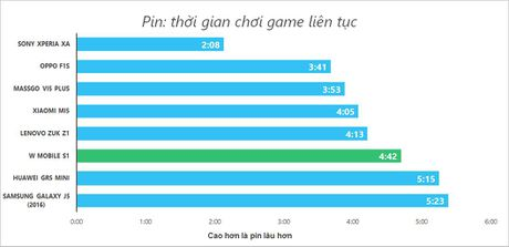 Danh gia nhanh smartphone thuong hieu la W Mobile S1 - Anh 20