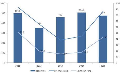 Tap trung bat dong san, VC3 uoc lai nam 2016 tang 70% - Anh 2