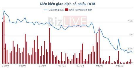 DCM: PVFCCapital tiep tuc gom them hon 4,6 trieu co phieu - Anh 1