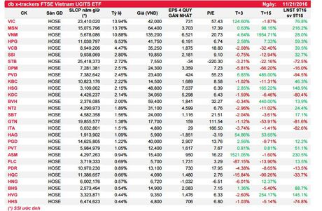 Review FTSE quy IV: Loai STB, HNG, PGD, HHS, them CII - Anh 1